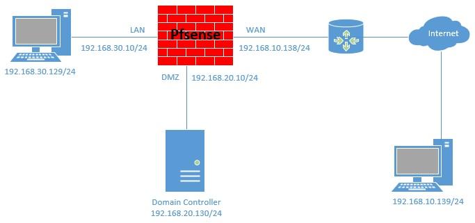 Hướng Dẫn Cài Đặt Firewall pfSense